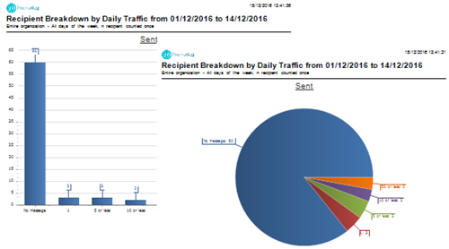 Recipient Breakdown by Daily Traffic